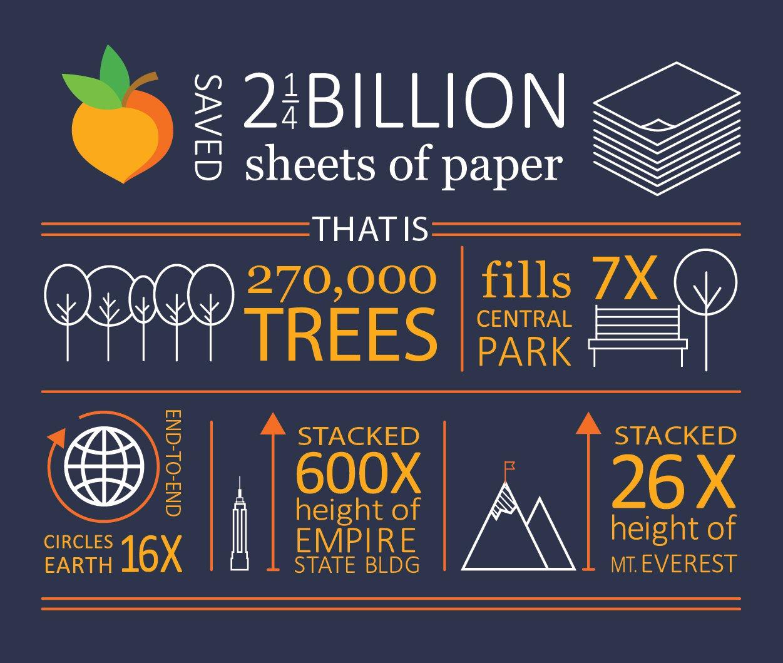 Peachjar Saves Billions.jpg